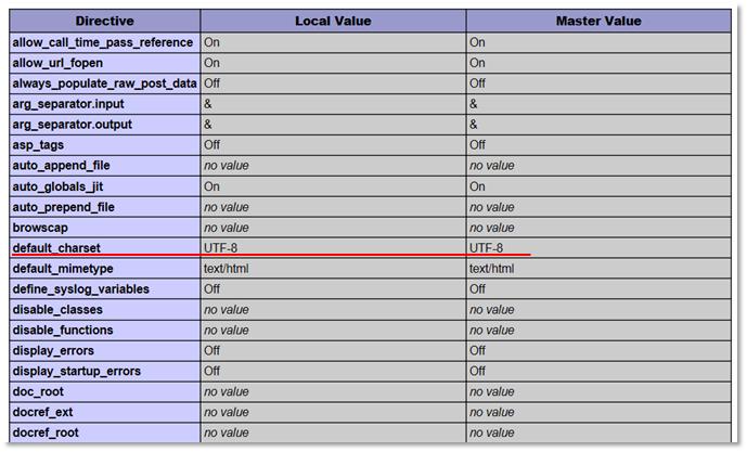 Xserver である日突然phpのプログラムで文字化け 情報ビジネス支援